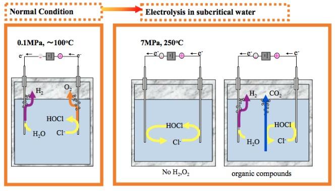 Hydrothermal Electrolysis