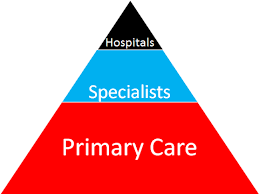Primary Care:  The Bedrock of Health Care Reform