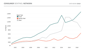 Consumer Sentinel Network, fraud, identity theft.