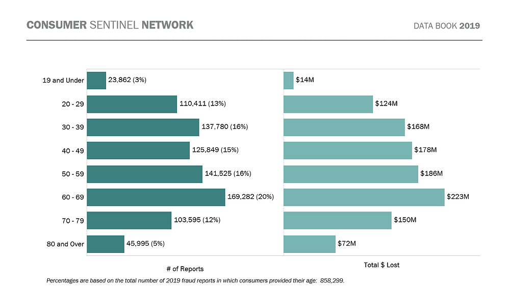 Consumer sentinel network, number of fraud cases, identity theft, losses.