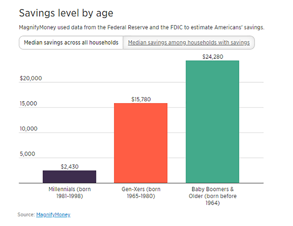 Savings levels by age.