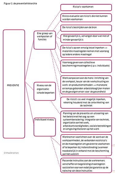 preventiehiërarchie.png