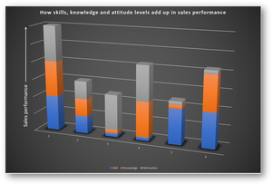 stats showing how skills, knowledge and attitudes add to more sales