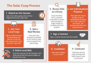 solar coop process.png