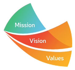 woodville-mission-vision-values-min.png