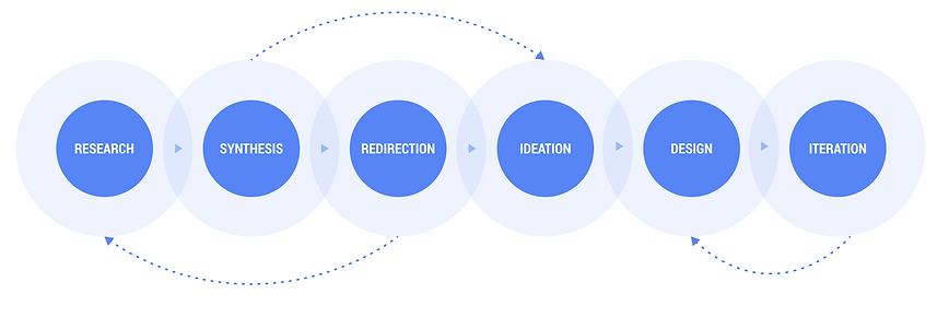 Design Process Copy 8.png