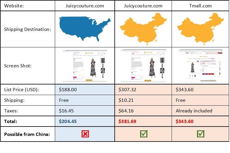 Juicy Couture Comparison.jpg
