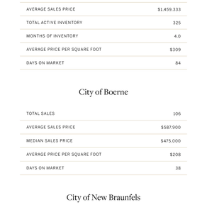 San Antonio Housing Market Sails into August with 3,249 Pending Sales