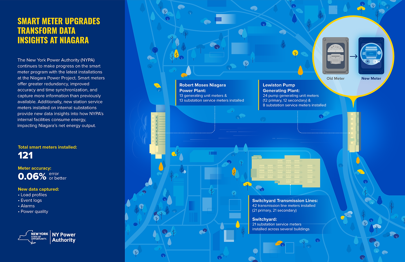 NYPA Smart Meters Upgrades Niagara_v02.p