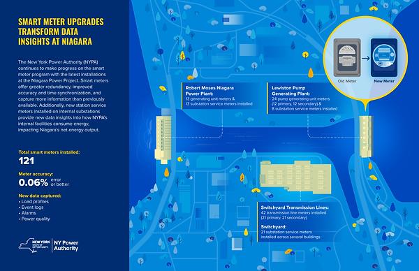 NYPA Smart Meters Upgrades Niagara_v02.png