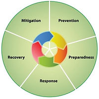 Mitigation, Response, Recovery