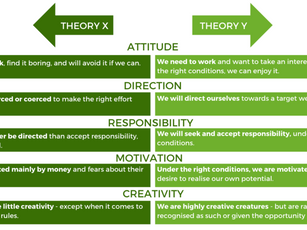 McGregor's Theory X and Theory Y Model