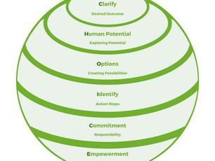 The C.H.O.I.C.E. Coaching Model