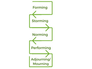 Bruce Tuckman's Team Development Stages