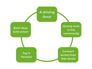 The Vital Voices Leadership Model