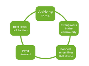 The Vital Voices Leadership Model