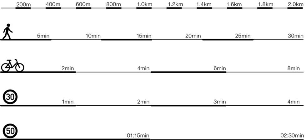 Vecteurs de déplacements et leur temporalité
