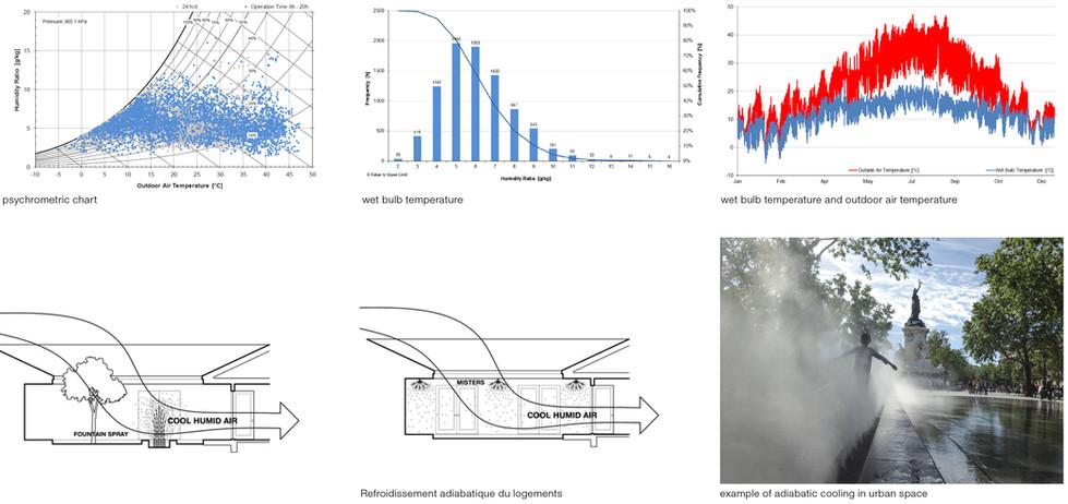 @Transsolar, analyse climatique en quantité d'eau