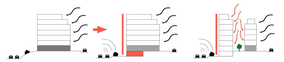 Interface acoustique avec le périphérique et ventillation naturelle sur le secteur Paul Murice apaisé.