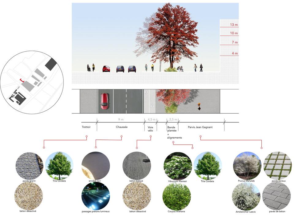 La matérialité du sol
