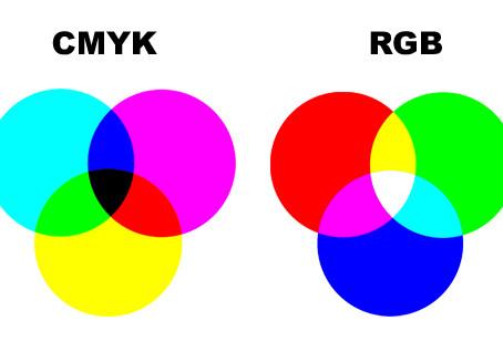 Do RGB ao CMYK