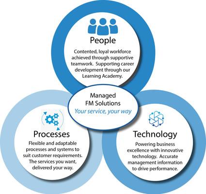 People, processes, technology.jpg