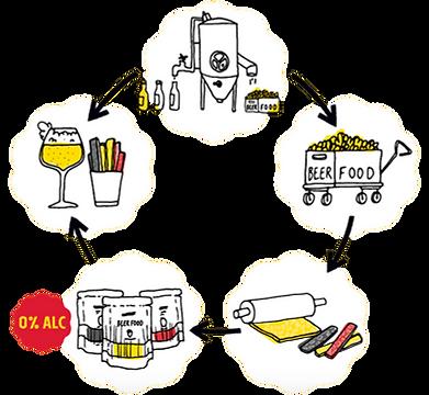 Crack food waste : processus de production Beerfood