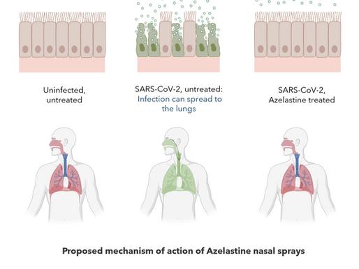 Nasal sprays – an alternative approach to protect against COVID-19