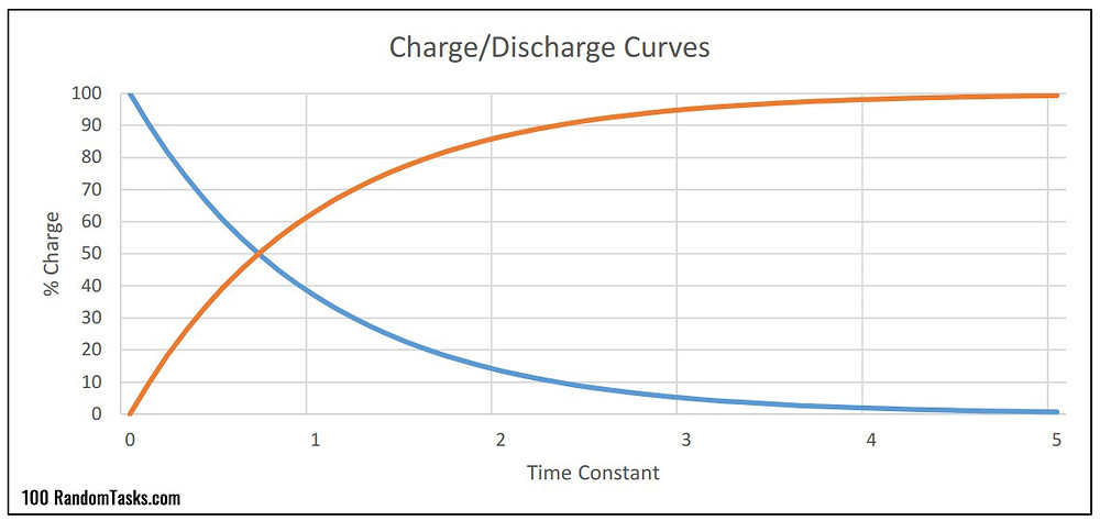 Capacitor Charge and Discharge Graph