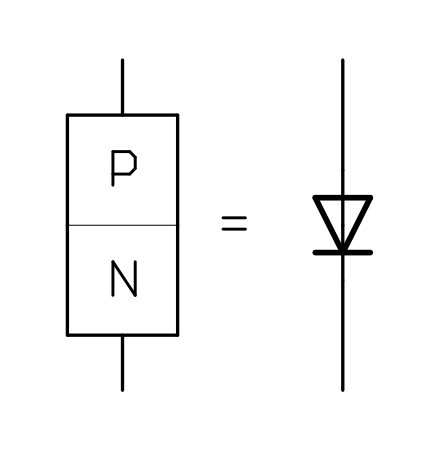 Diode symbol showing the internal construction of  the p and n type silicon.