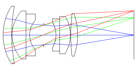 Generic Double Gauss System