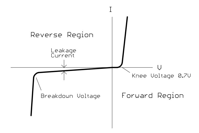 Diode voltage/current graph showing forward knee voltage and reverse breakdown voltage