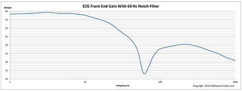 ECG Front End Bode Plot, 60Hz Filter