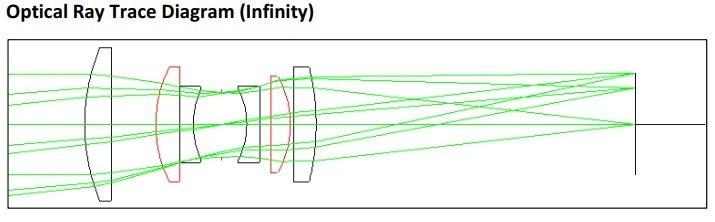 Custom designed 117 mm F/4.5 camera lens Optical Ray Trace Diagram