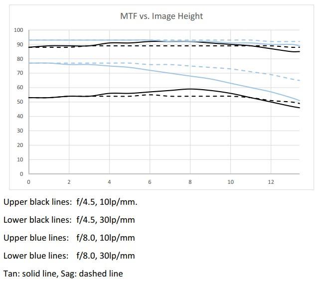 Custom designed 117 mm F/4.5 camera lens MTF chart
