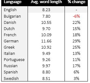 word length comparison in various languages 2