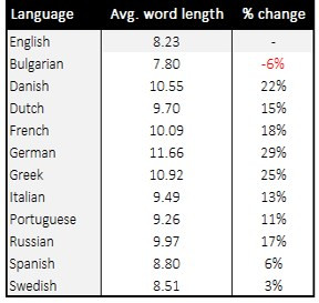 word length comparison in various languages 1