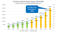 US-EV-Sales-Forecast-2019-2028-1024x577.