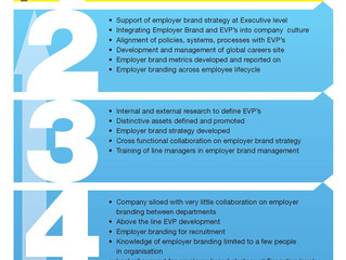 Employer branding without borders – A pathway to corporate success
