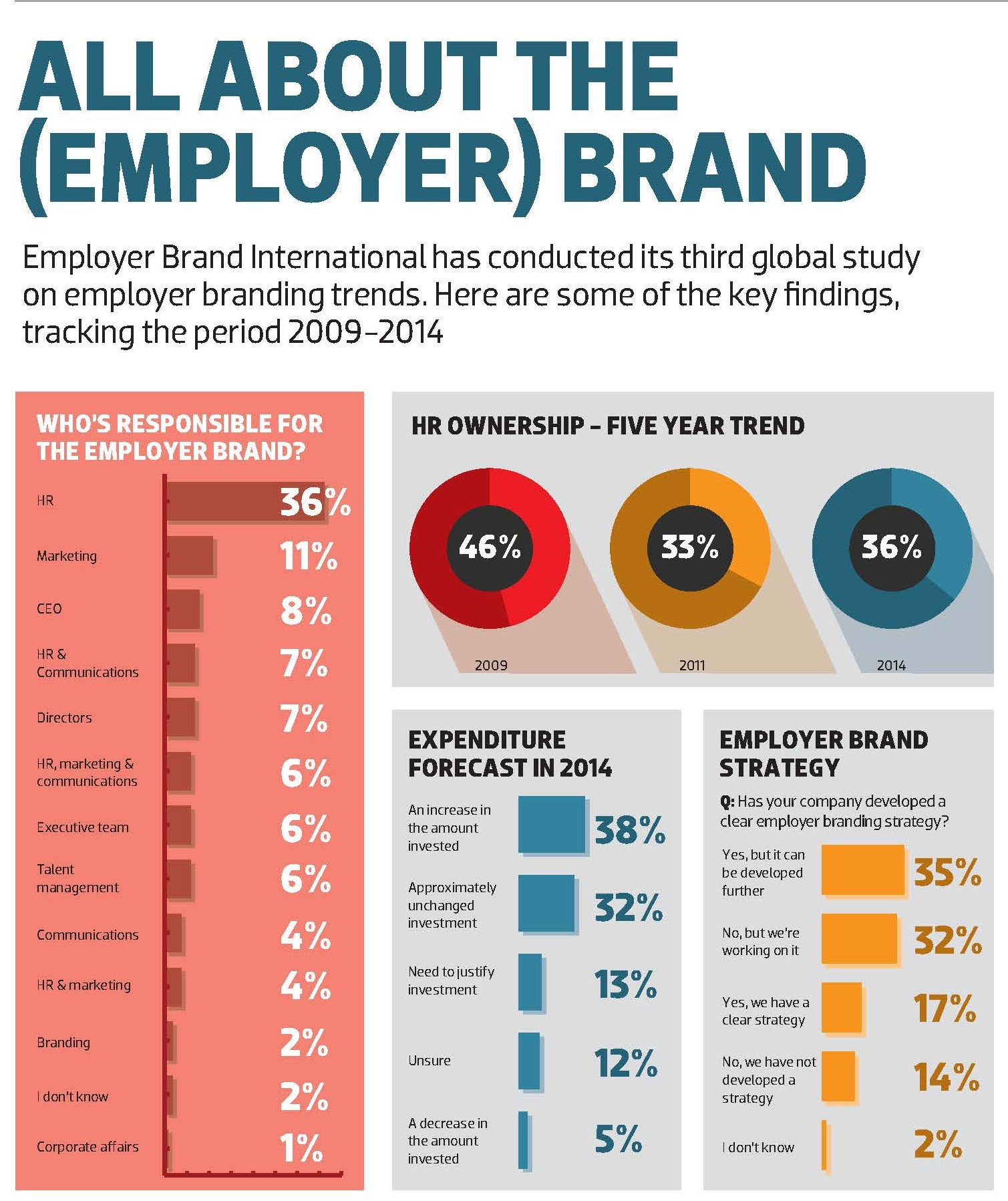 Employer branding on ability to attract talent
