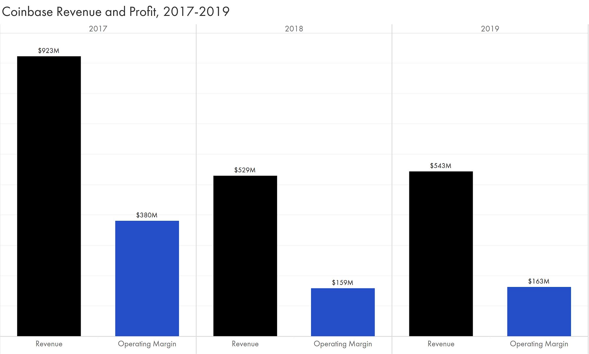Sale > new balance revenue 2018 > is stock