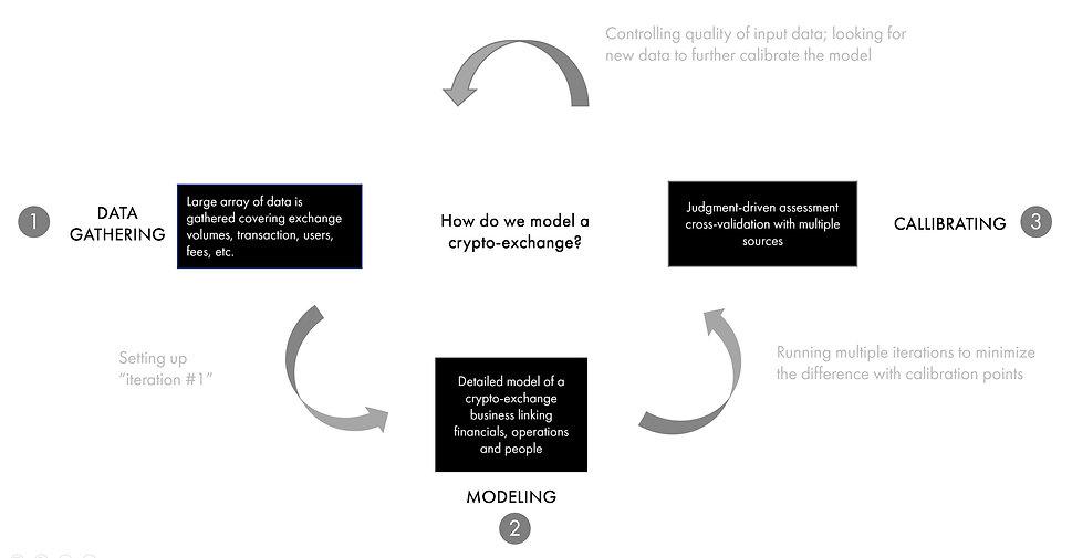 crypto-exchnages-modeling-framework.JPG