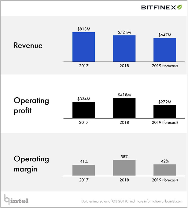bitfinex-revenue-profit-2019.jpg