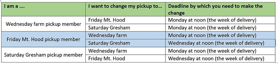 CSA change pickup location table 2019.JP