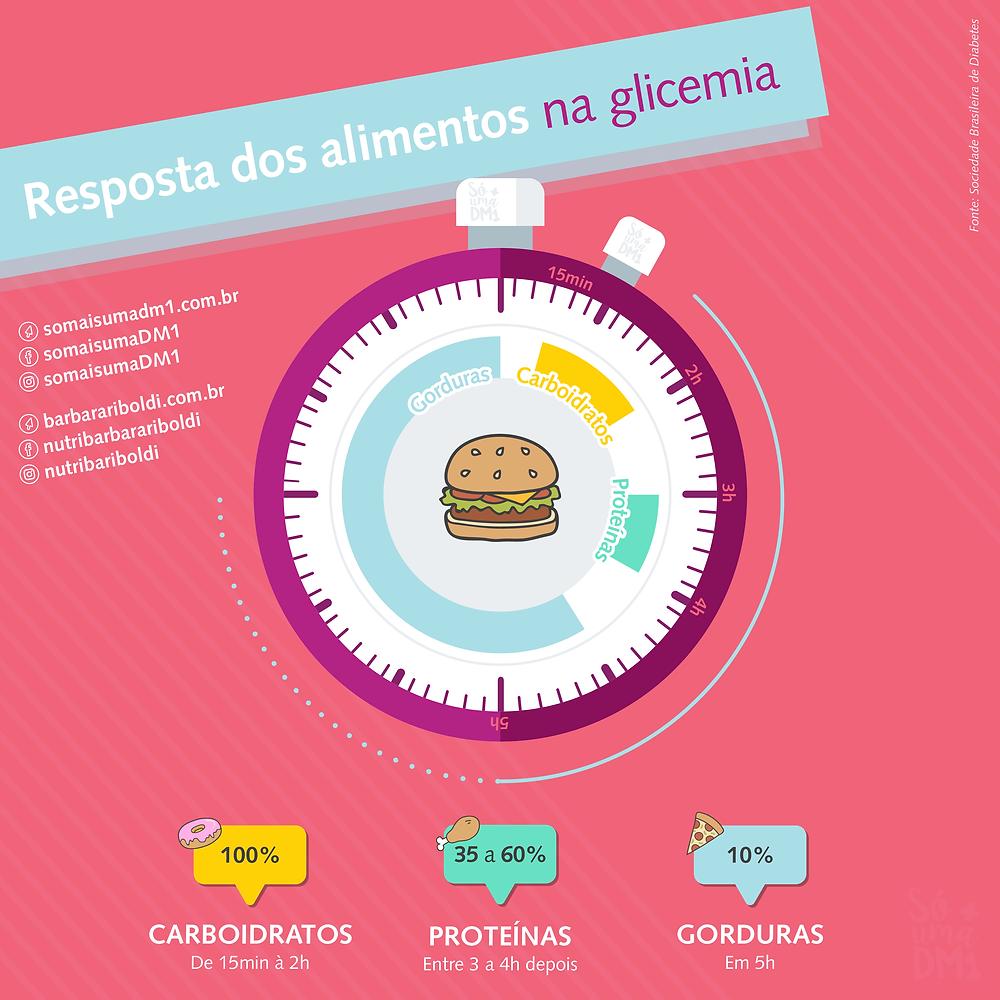 Resposta dos alimentos na glicemia