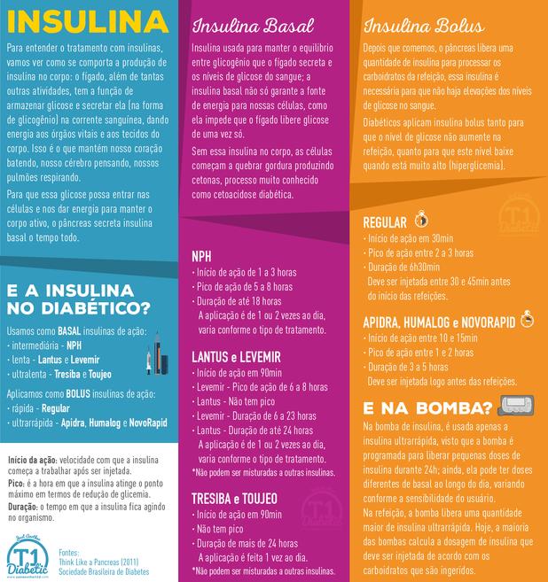 Insulinas Basal e Bolus