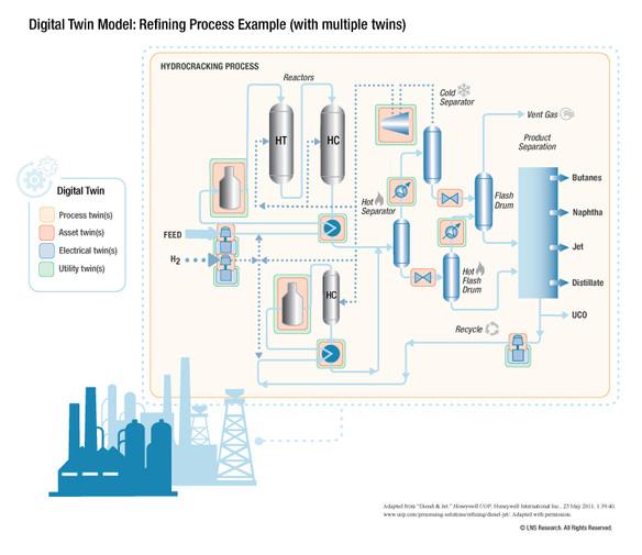 Digital Twin Model Refining Process
