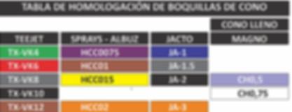 RoyalCondor_Homologación_Boquillas.png