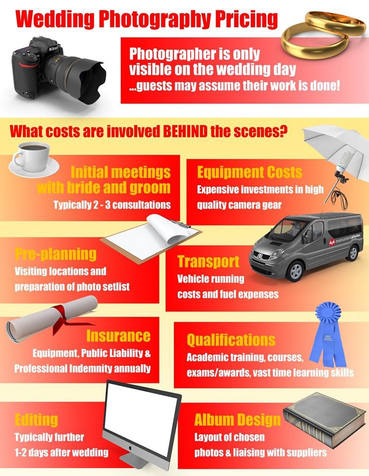 What is involved in wedding photography