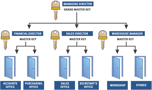 Master Key Systems at Lockwise Locksmith